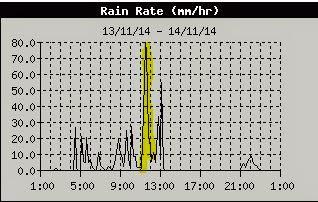 rain-raiting-stratoni